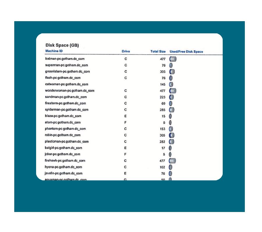 Disk Utilization Report